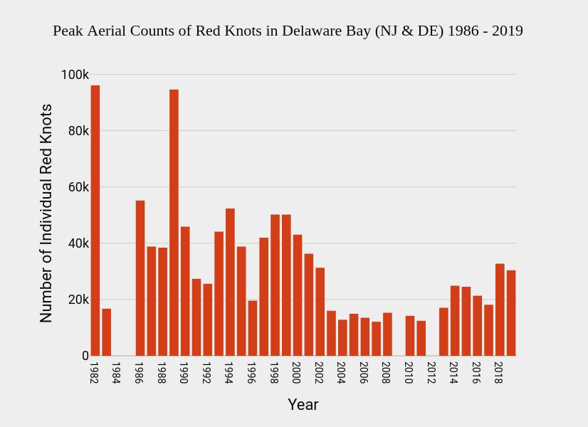 Peak-Aerial-Counts-of-Red-Knots-in-Delaware-Bay-NJ-DE-1986-2019-2